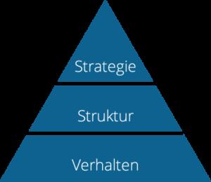Strategieentwicklung mit Harald Breitenbaumer