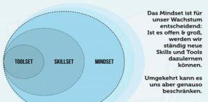 Mindeset - Lob Harald Breitenbaumer Coaching